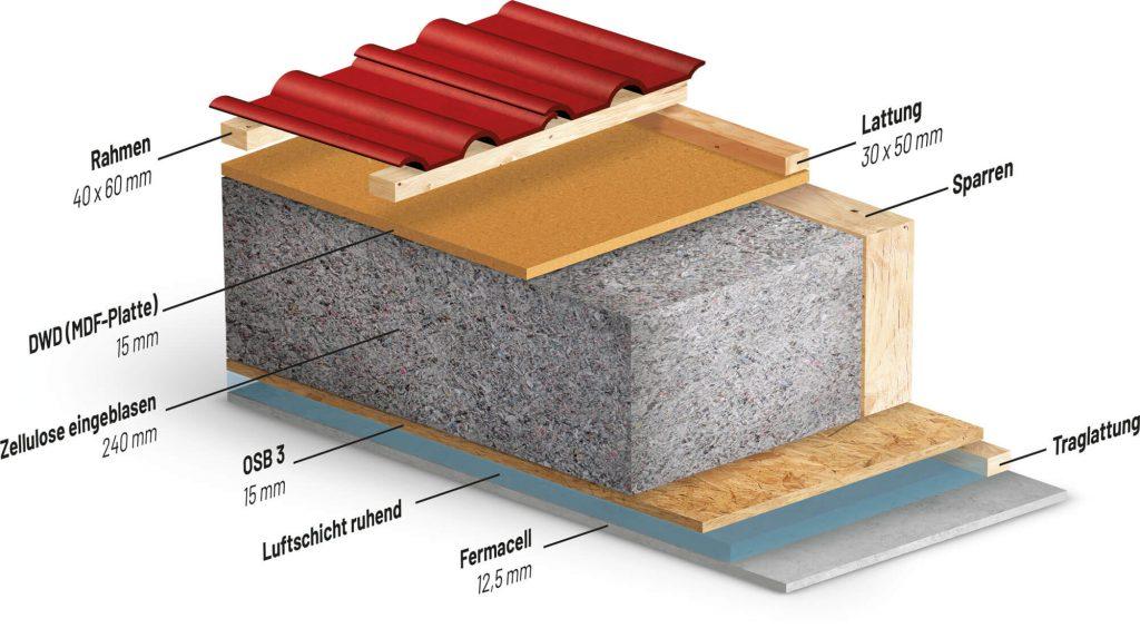 Schichten Dach